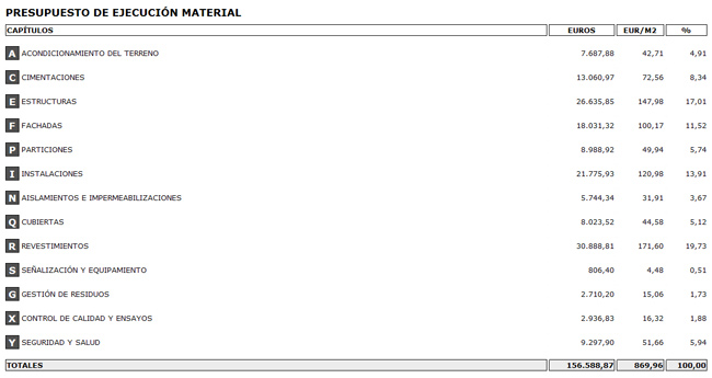 Precio metro cuadrado construido materiales de - Cuanto vale el metro cuadrado ...