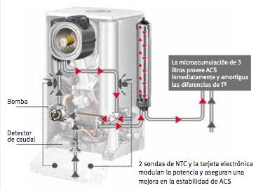 Caldera de gas natural sistema de aire acondicionado - Ahorro calefaccion gas ...