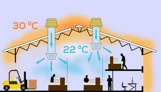 Beneficios de la bioclimatización