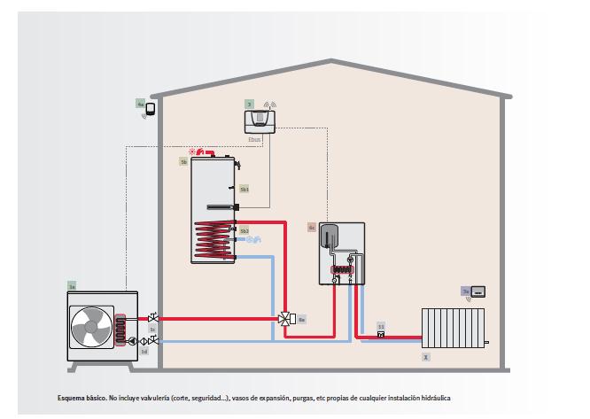 Esquema de instalaci n de un sistema de aerotermia - Mejor sistema de calefaccion electrica ...