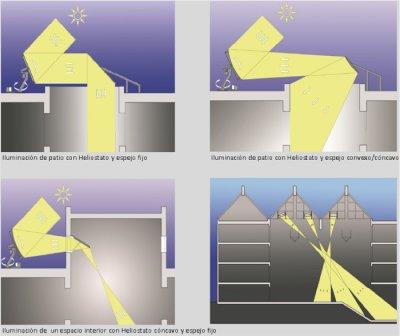 Iluminar un espacio interior con heliostatos for Espejos redondos en la pared